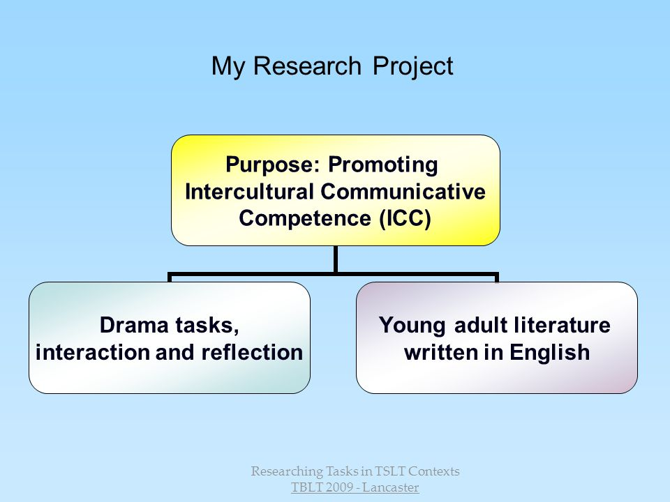 Researching Tasks in TSLT Contexts TBLT 2009 - Lancaster My Research Project Purpose: Promoting Intercultural Communicative Competence (ICC) Drama tasks, interaction and reflection Young adult literature written in English