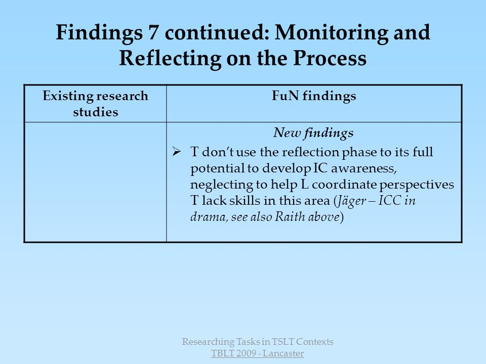 Researching Tasks in TSLT Contexts TBLT 2009 - Lancaster Findings 7 continued: Monitoring and Reflecting on the Process Existing research studies FuN findings New findings T dont use the reflection phase to its full potential to develop IC awareness, neglecting to help L coordinate perspectives T lack skills in this area (Jäger – ICC in drama, see also Raith above)
