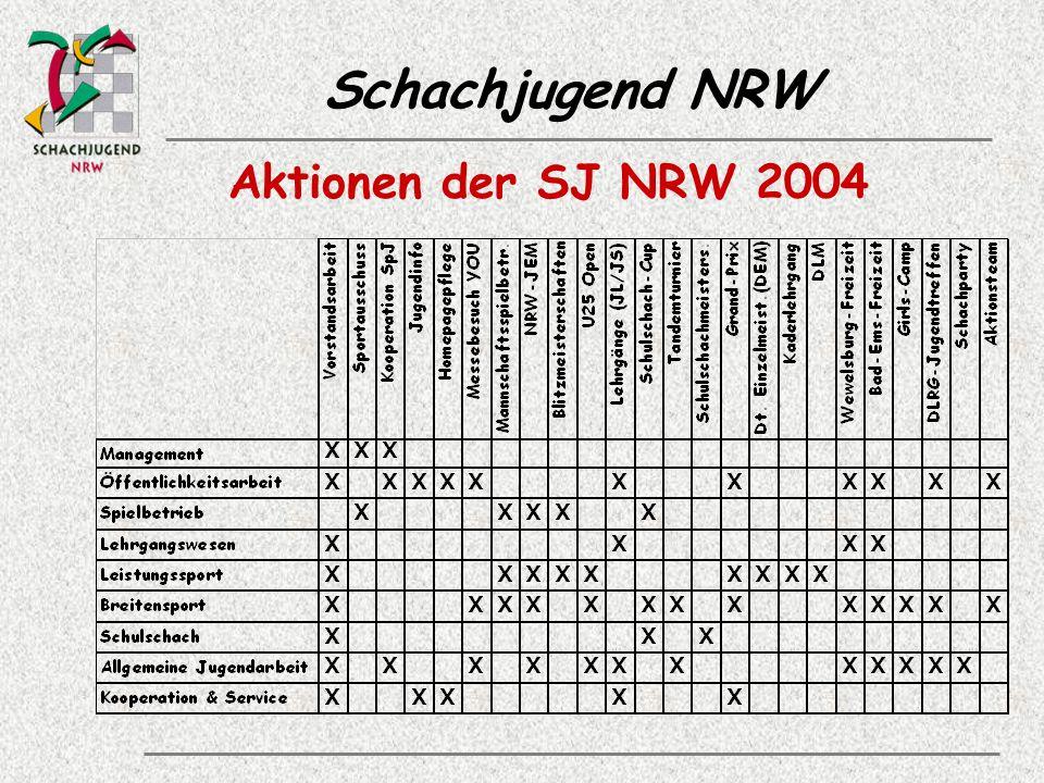 Aktionen der SJ NRW 2004