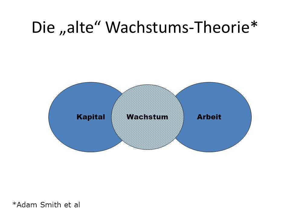 Die alte Wachstums-Theorie* KapitalArbeit Wachstum *Adam Smith et al