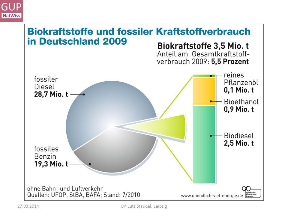 Vier Aufgaben: A Biosprit – wenn wir allen Diesel …… wie groß wäre die notwendige Fläche.
