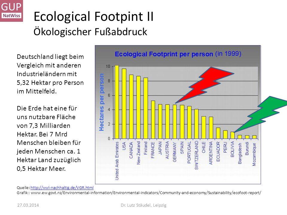 Ecological Footpint II Ökologischer Fußabdruck Quelle: http://vwl-nachhaltig.de/VGR.htmlhttp://vwl-nachhaltig.de/VGR.html Grafik : www.ew.govt.nz/Envi