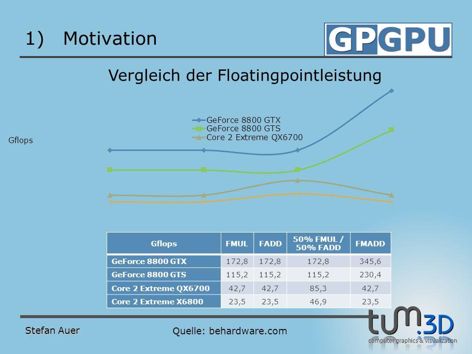 computer graphics & visualization Stefan Auer 1)Motivation GflopsFMULFADD 50% FMUL / 50% FADD FMADD GeForce 8800 GTX172,8 345,6 GeForce 8800 GTS115,2