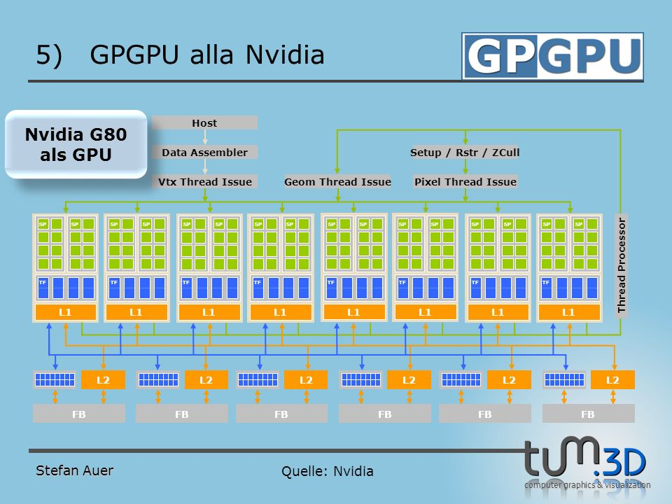 computer graphics & visualization 5)GPGPU alla Nvidia Stefan Auer L2 FB SP L1 TF Thread Processor Vtx Thread Issue Setup / Rstr / ZCull Geom Thread Is