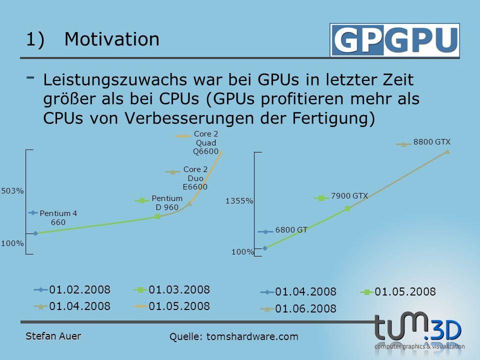 computer graphics & visualization 1)Motivation - Leistungszuwachs war bei GPUs in letzter Zeit größer als bei CPUs (GPUs profitieren mehr als CPUs von