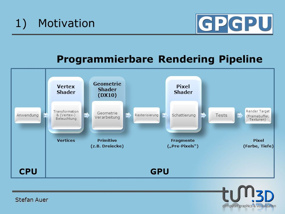 computer graphics & visualization GPUCPU VerticesPrimitive (z.B. Dreiecke) Programmierbare Rendering Pipeline Vertex Shader Geometrie Shader (DX10) Pi