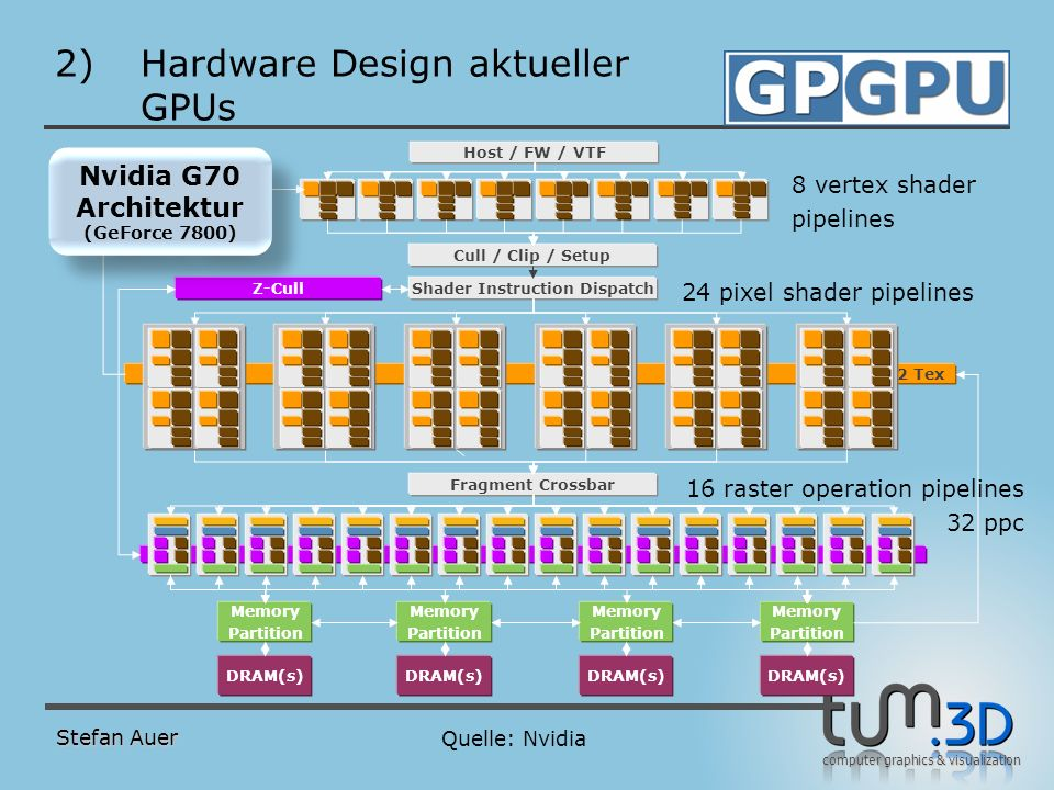 computer graphics & visualization 2)Hardware Design aktueller GPUs Stefan Auer Quelle: Nvidia 8 vertex shader pipelines 24 pixel shader pipelines 16 r