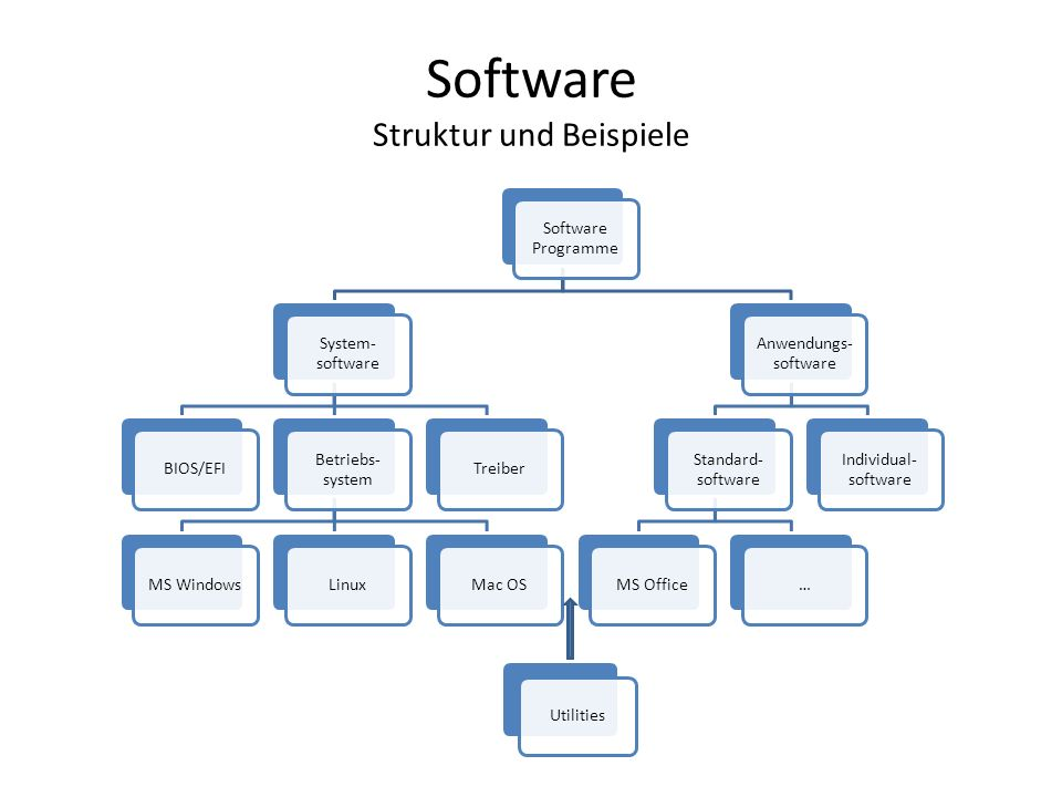 Software Struktur und Beispiele Software Programme System- software BIOS/EFI Betriebs- system MS WindowsLinuxMac OSTreiber Anwendungs- software Standard- software MS Office… Individual- software Utilities