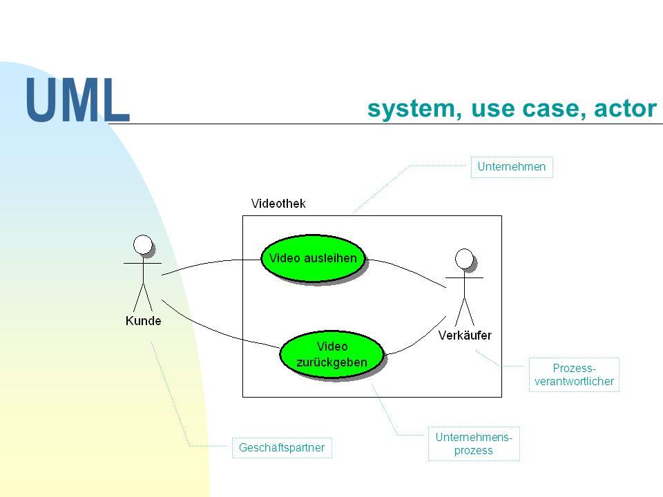 Für die Verfeinerung eines use case im Sinne eines Unternehmensprozesses bieten sich das Sequenz- und das Aktivitätsdiagramm an.