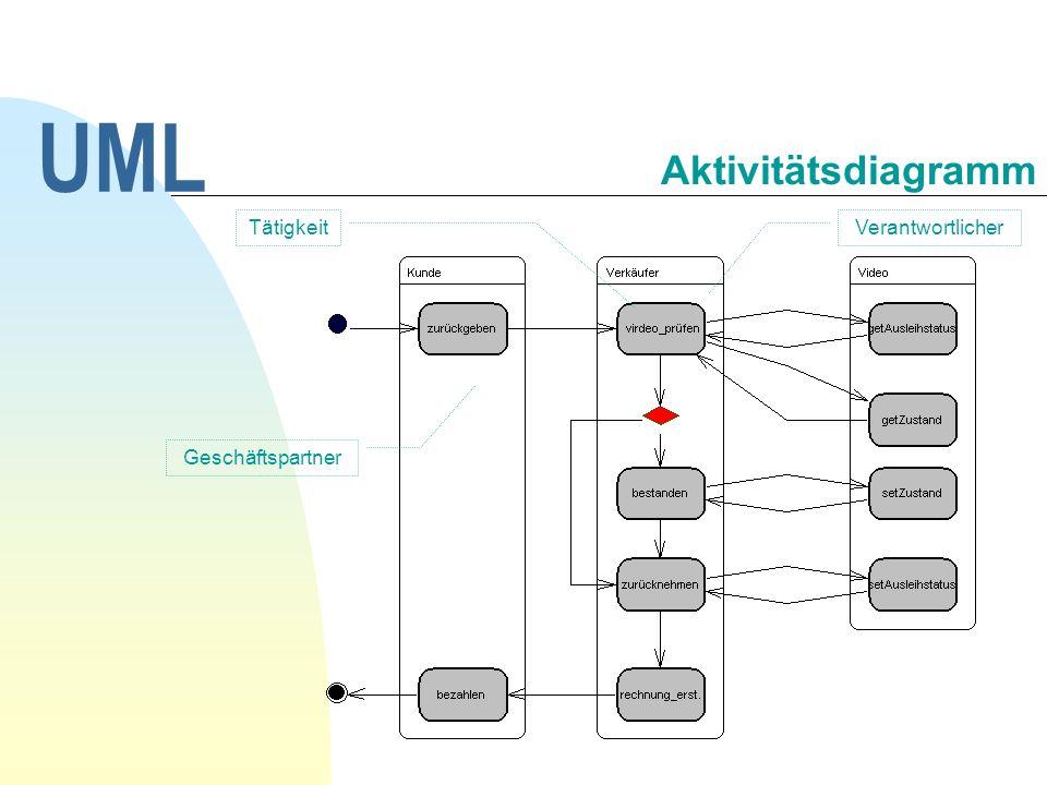 Parallele Bearbeitung Entscheidungen UML Aktivitätsdiagramm Teilprozess als Verfeinerung einer Aktivität