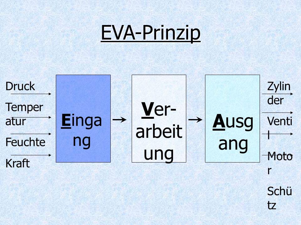Druck Temper atur Feuchte Kraft Einga ng Ver- arbeit ung Ausg ang Zylin der Venti l Moto r Schü tz EVA-Prinzip