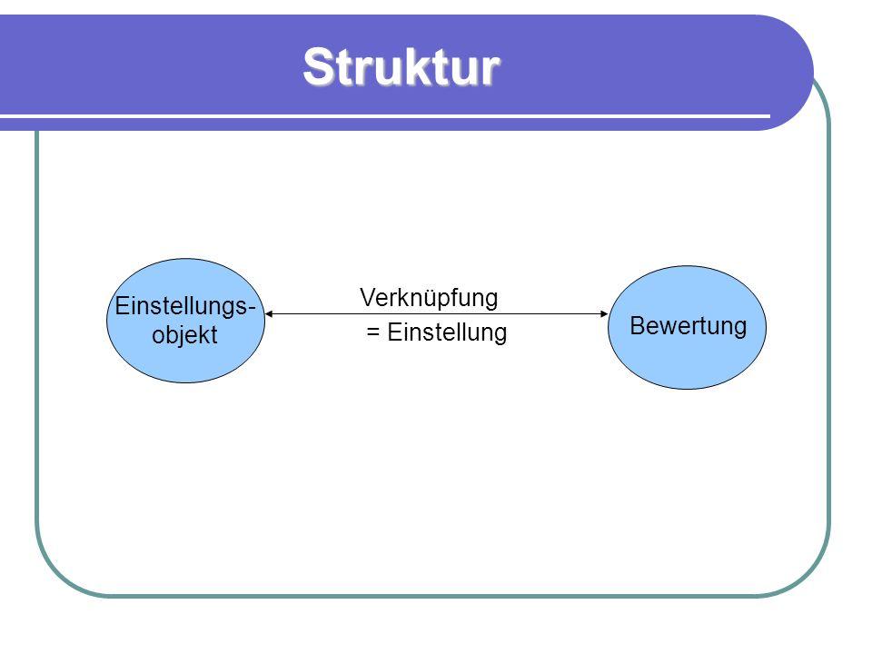 Struktur Einstellungs- objekt Bewertung Verknüpfung = Einstellung