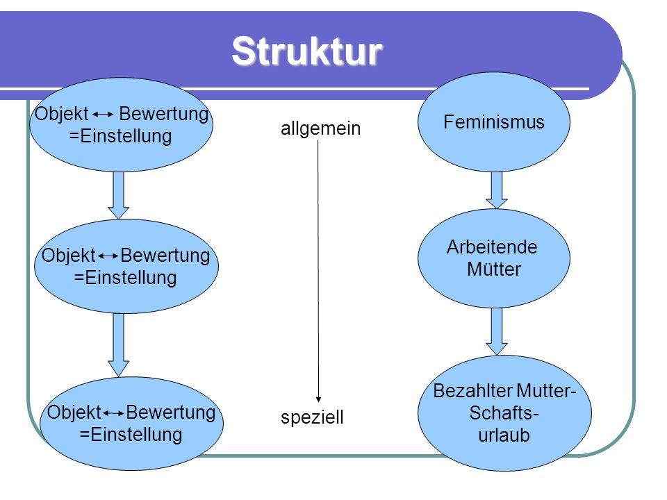 Struktur Objekt Bewertung =Einstellung Objekt Bewertung =Einstellung Objekt Bewertung =Einstellung Feminismus Arbeitende Mütter Bezahlter Mutter- Schafts- urlaub allgemein speziell