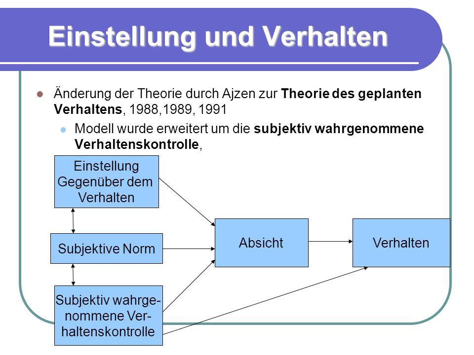 Einstellung und Verhalten Änderung der Theorie durch Ajzen zur Theorie des geplanten Verhaltens, 1988,1989, 1991 Modell wurde erweitert um die subjektiv wahrgenommene Verhaltenskontrolle, Subjektive Norm AbsichtVerhalten Einstellung Gegenüber dem Verhalten Subjektiv wahrge- nommene Ver- haltenskontrolle