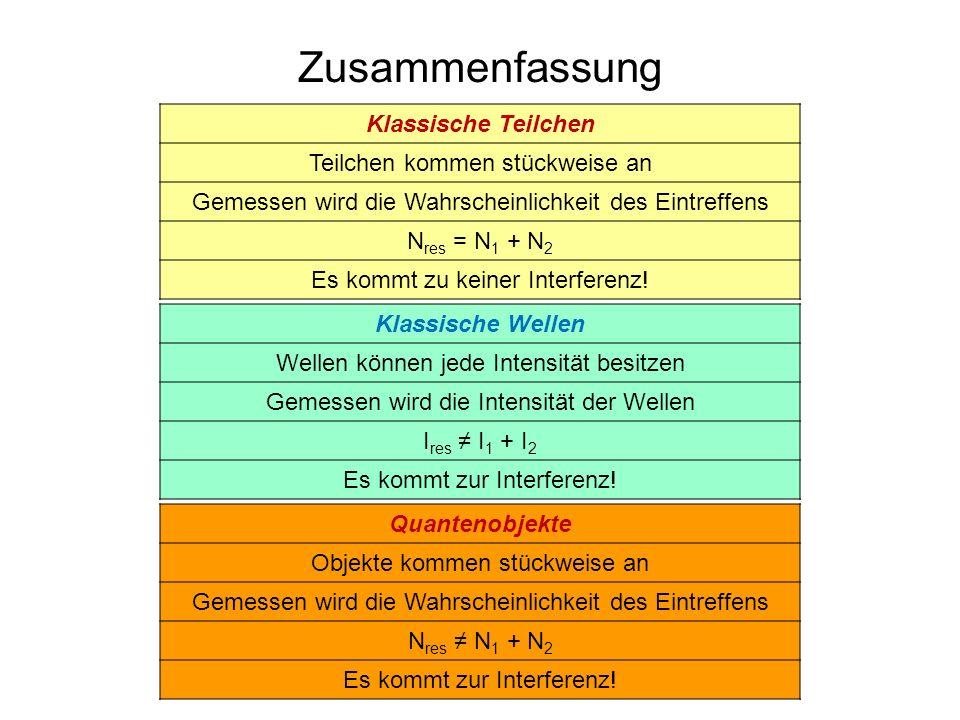 Zusammenfassung Klassische Teilchen Teilchen kommen stückweise an Gemessen wird die Wahrscheinlichkeit des Eintreffens N res = N 1 + N 2 Es kommt zu k