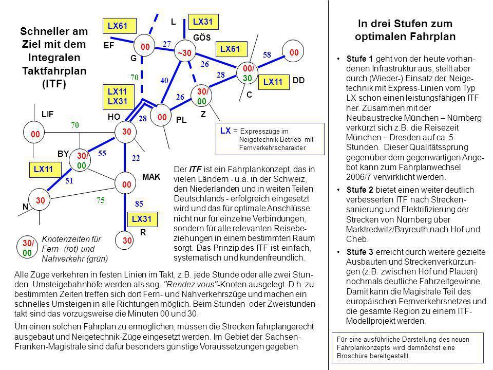 Schneller am Ziel mit dem Integralen Taktfahrplan (ITF) DD HO 30 55 00 PL Z 00/ 30 C 00 28 26 28 58 LIF 00 70 00 G 70 26 EF ~30 GÖS L 27 40 N BY 22 30 30/ 00 51 R 30 85 MAK 00 LX11 LX31 LX11 LX31 LX61 75 Alle Züge verkehren in festen Linien im Takt, z.B.