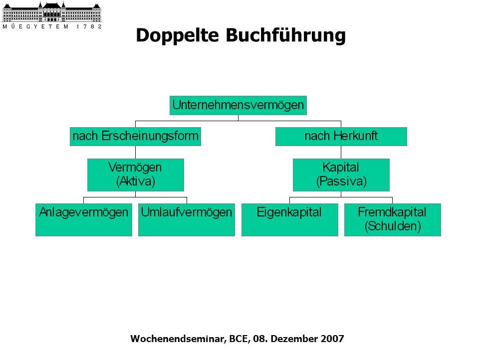 Wochenendseminar, BCE, 08. Dezember 2007 Doppelte Buchführung
