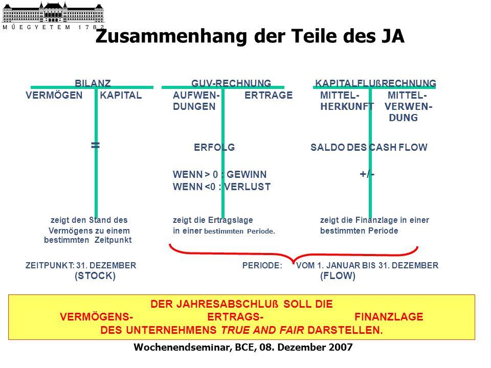 Wochenendseminar, BCE, 08. Dezember 2007 Zusammenhang der Teile des JA BILANZ GUV-RECHNUNG KAPITALFLUßRECHNUNG VERMÖGEN KAPITALAUFWEN- ERTRAGEMITTEL-