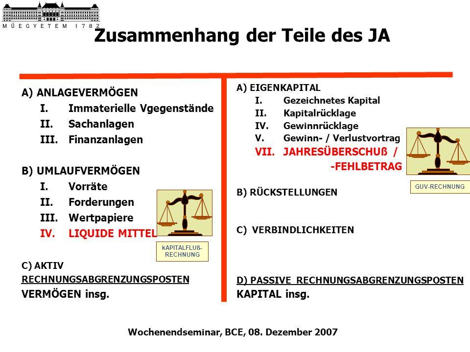 Wochenendseminar, BCE, 08. Dezember 2007 Zusammenhang der Teile des JA BILANZ A) ANLAGEVERMÖGEN I.Immaterielle Vgegenstände II.Sachanlagen III.Finanza
