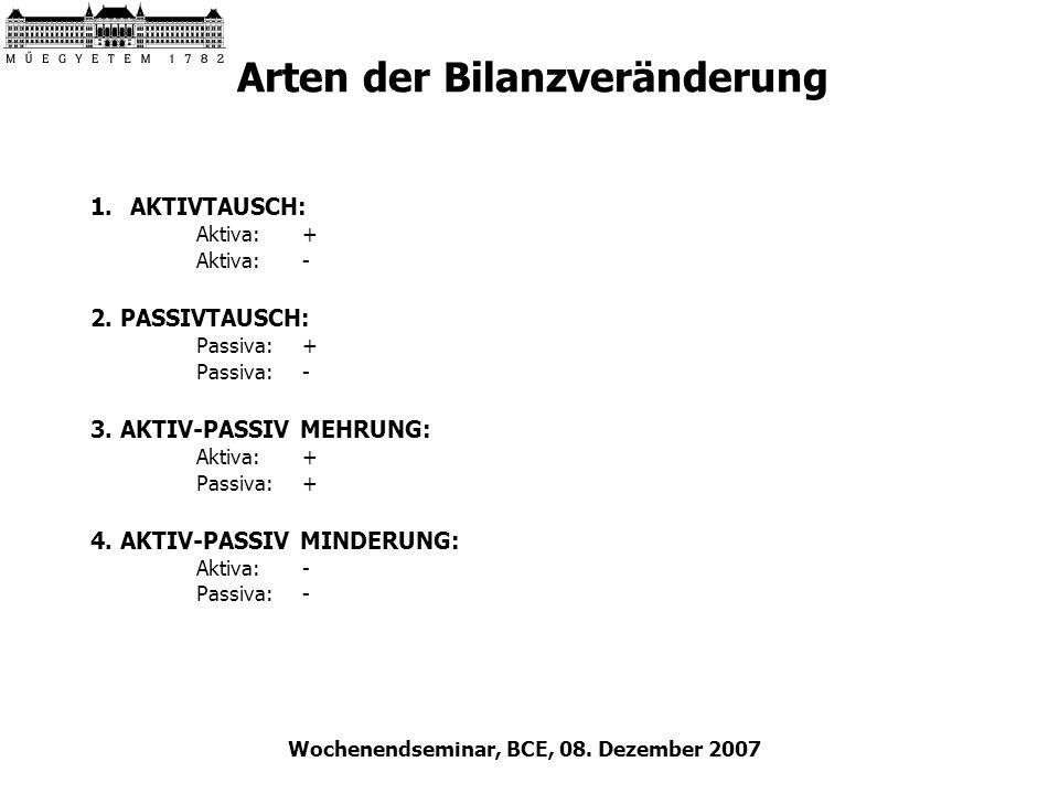 Wochenendseminar, BCE, 08. Dezember 2007 Arten der Bilanzveränderung 1.AKTIVTAUSCH: Aktiva:+ Aktiva:- 2. PASSIVTAUSCH: Passiva:+ Passiva:- 3. AKTIV-PA