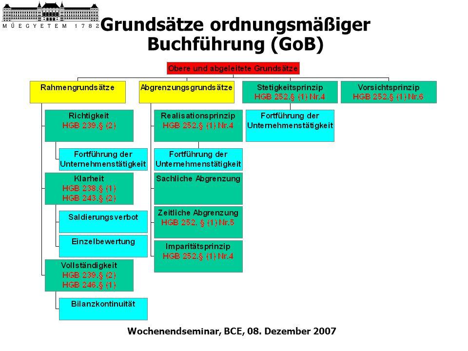 Wochenendseminar, BCE, 08. Dezember 2007 Grundsätze ordnungsmäßiger Buchführung (GoB)
