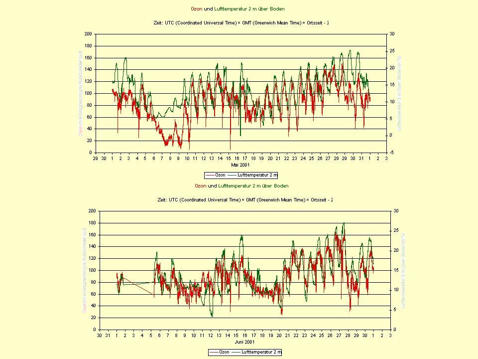 Die Kurven zeigen den Zusammenhang zwischen Temperatur und Höhe des Ozonwertes klar.