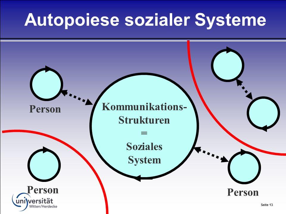 Seite 13 Autopoiese sozialer Systeme Kommunikations- Strukturen = Soziales System Person