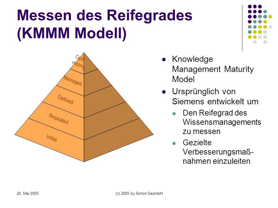 20. Mai 2005(c) 2005 by Simon GesmbH Messen des Reifegrades (KMMM Modell) Knowledge Management Maturity Model Ursprünglich von Siemens entwickelt um D