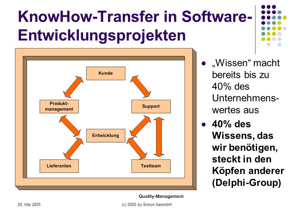 (c) 2005 by Simon GesmbH KnowHow-Transfer in Software- Entwicklungsprojekten Wissen macht bereits bis zu 40% des Unternehmens- wertes aus 40% des Wiss