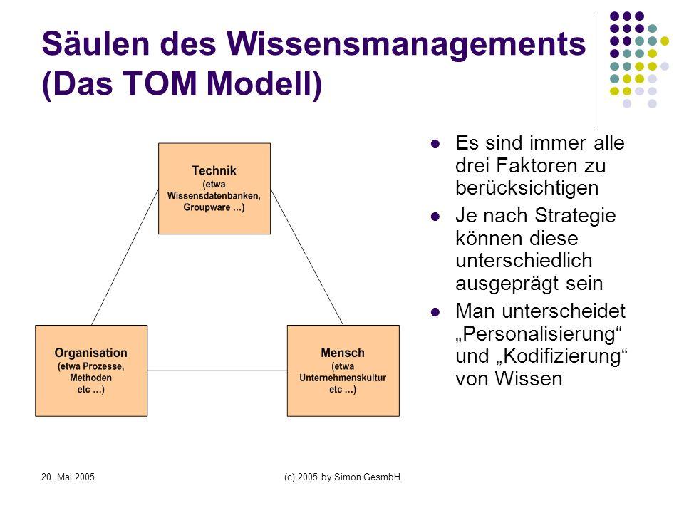 20. Mai 2005(c) 2005 by Simon GesmbH Säulen des Wissensmanagements (Das TOM Modell) Es sind immer alle drei Faktoren zu berücksichtigen Je nach Strate