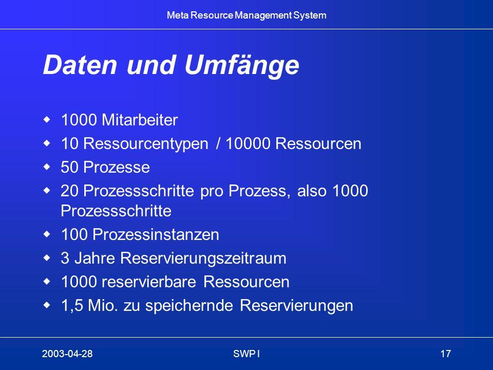 Meta Resource Management System 2003-04-28SWP I17 Daten und Umfänge 1000 Mitarbeiter 10 Ressourcentypen / 10000 Ressourcen 50 Prozesse 20 Prozessschri