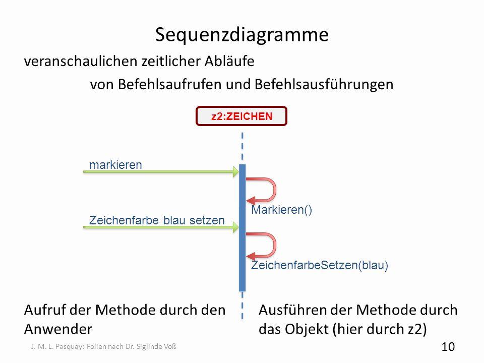 Sequenzdiagramme veranschaulichen zeitlicher Abläufe von Befehlsaufrufen und Befehlsausführungen 10 J. M. L. Pasquay: Folien nach Dr. Siglinde Voß Auf