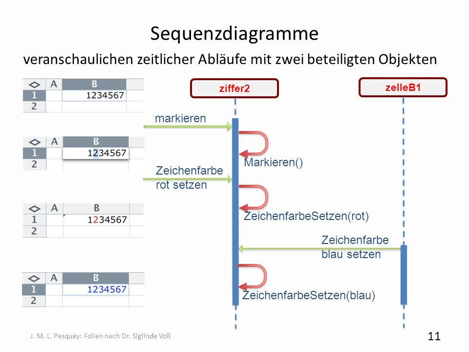Sequenzdiagramme veranschaulichen zeitlicher Abläufe mit zwei beteiligten Objekten 11 J. M. L. Pasquay: Folien nach Dr. Siglinde Voß ziffer2 Zeichenfa