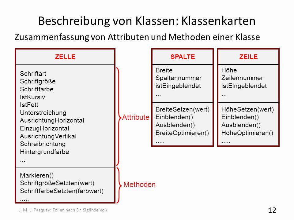 Beschreibung von Klassen: Klassenkarten Zusammenfassung von Attributen und Methoden einer Klasse 12 J. M. L. Pasquay: Folien nach Dr. Siglinde Voß ZEL