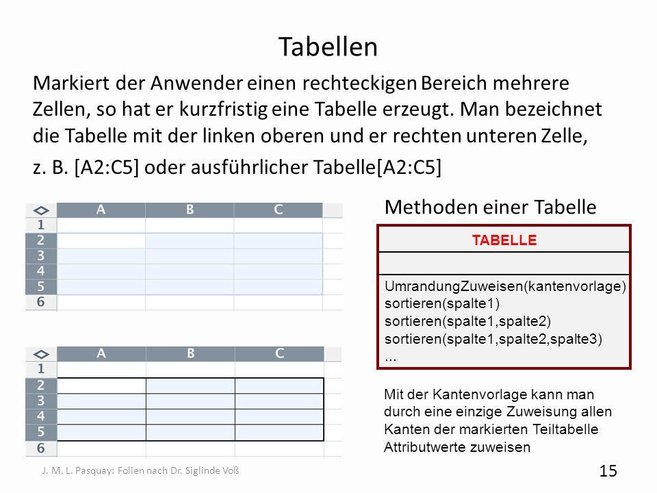 Tabellen Markiert der Anwender einen rechteckigen Bereich mehrere Zellen, so hat er kurzfristig eine Tabelle erzeugt. Man bezeichnet die Tabelle mit d