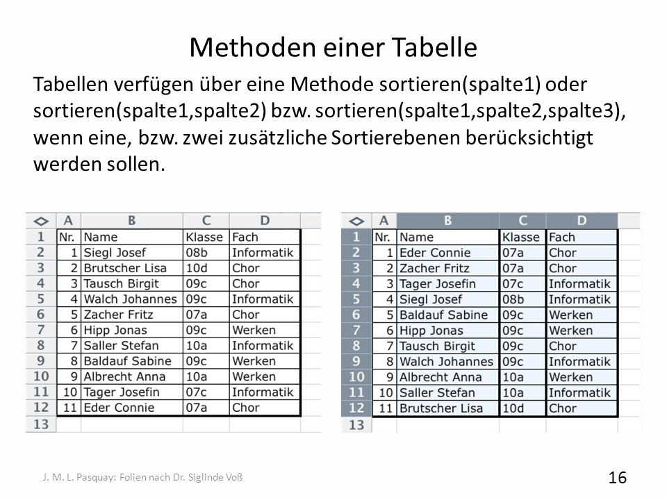 Methoden einer Tabelle Tabellen verfügen über eine Methode sortieren(spalte1) oder sortieren(spalte1,spalte2) bzw. sortieren(spalte1,spalte2,spalte3),