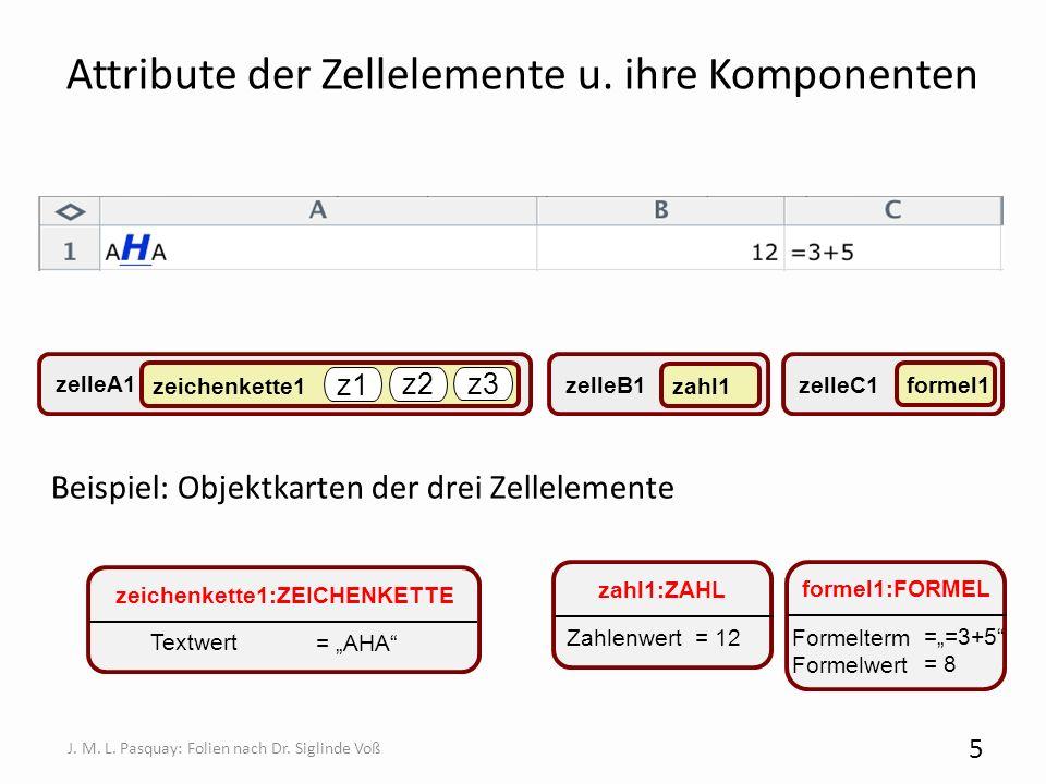 Attribute der Zellelemente u. ihre Komponenten Beispiel: Objektkarten der drei Zellelemente 5 J. M. L. Pasquay: Folien nach Dr. Siglinde Voß zeichenke
