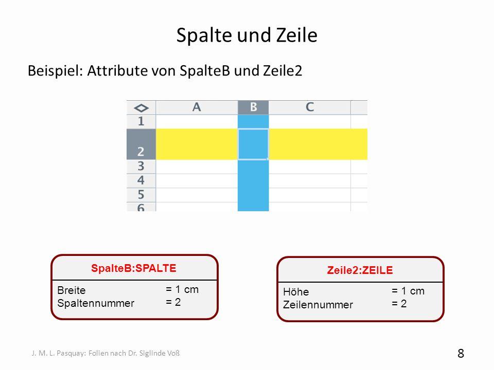 Spalte und Zeile Beispiel: Attribute von SpalteB und Zeile2 8 J. M. L. Pasquay: Folien nach Dr. Siglinde Voß SpalteB:SPALTE = 1 cm = 2 Breite Spaltenn