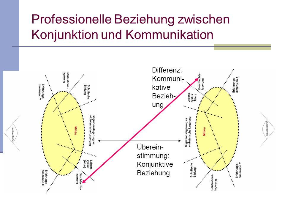 Überein- stimmung: Konjunktive Beziehung Differenz: Kommuni- kative Bezieh- ung