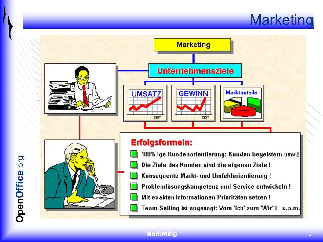 Marketing 3 OpenOffice.org absoluter Marktanteil Der absolute Marktanteil bestimmt sich als prozentuales Verhältnis von Absatzvolumen und Marktvolumen AbsatzvolumenMarktvolumen