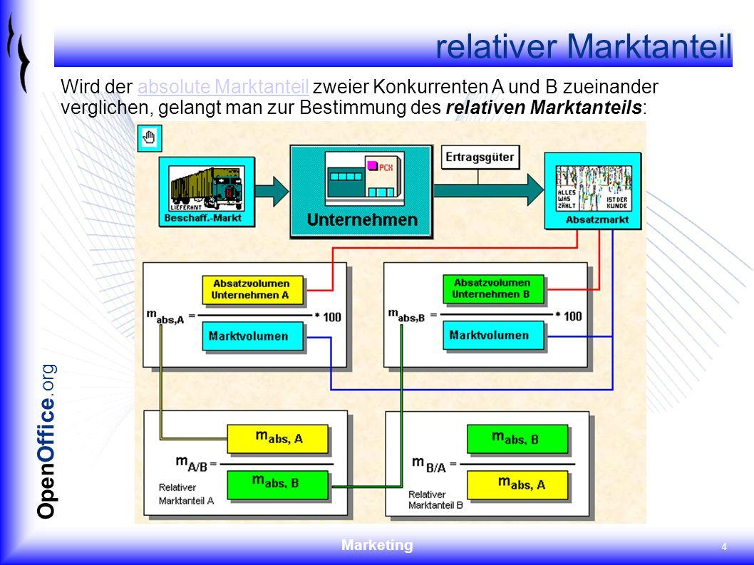 Marketing 5 OpenOffice.org Marktpotenzial Das Marktpotential erfasst im Mengen- oder im Geldausdruck die (geschätzte) mögliche Aufnahmefähigkeit eines definierten Marktes (als Einheit von Region und Zielgruppe ) für ein bestimmtes Gut, und zwar unter der Annahme, dass alle denkbaren Nachfrager über eine bestimmte Kaufkraft verfügen und auch am Erwerb des betreffenden Gutes interessiert sind.Marktes