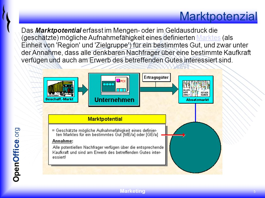 Marketing 5 OpenOffice.org Marktpotenzial Das Marktpotential erfasst im Mengen- oder im Geldausdruck die (geschätzte) mögliche Aufnahmefähigkeit eines