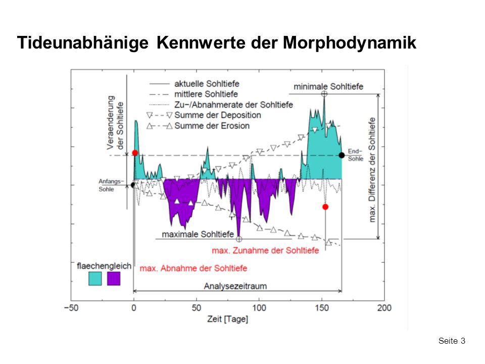 Seite 3 Tideunabhänige Kennwerte der Morphodynamik