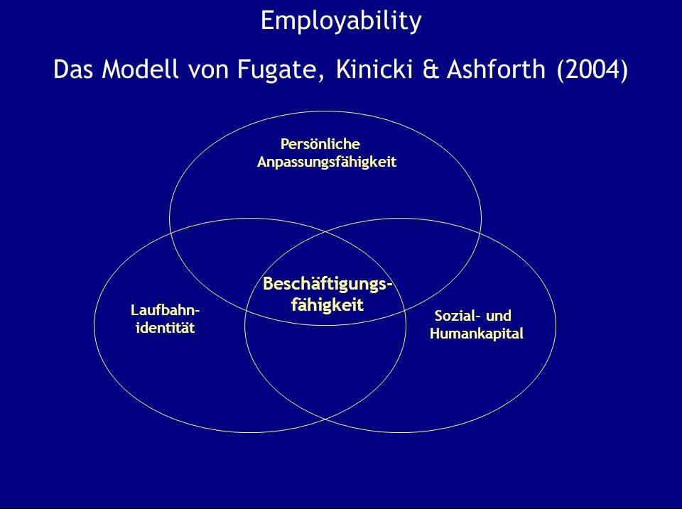 Employability Das Modell von Fugate, Kinicki & Ashforth (2004) Persönliche Anpassungsfähigkeit Laufbahn- identität Sozial- und Humankapital Beschäftigungs- fähigkeit