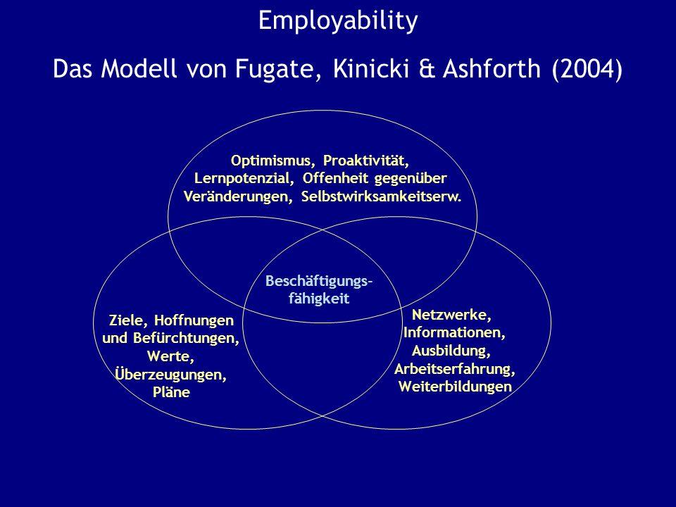 Employability Das Modell von Fugate, Kinicki & Ashforth (2004) Optimismus, Proaktivität, Lernpotenzial, Offenheit gegenüber Veränderungen, Selbstwirksamkeitserw.