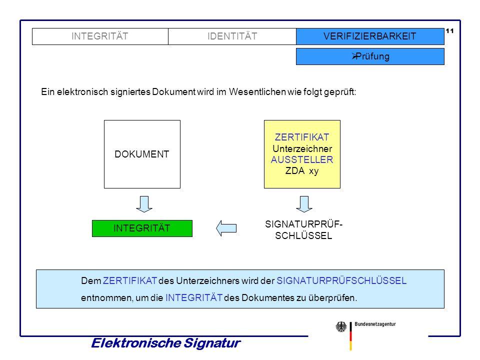 Elektronische Signatur INTEGRITÄTVERIFIZIERBARKEIT Wurzelzertifizierungs- diensteanbieter 10 IDENTITÄT Der Aussteller eines ZERTIFIKATES heißt ZERTIFI