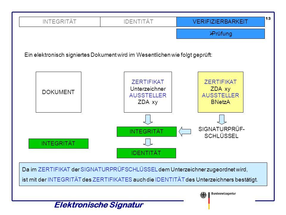 Elektronische Signatur 12 INTEGRITÄTVERIFIZIERBARKEIT Prüfung IDENTITÄT Ein elektronisch signiertes Dokument wird im Wesentlichen wie folgt geprüft: D