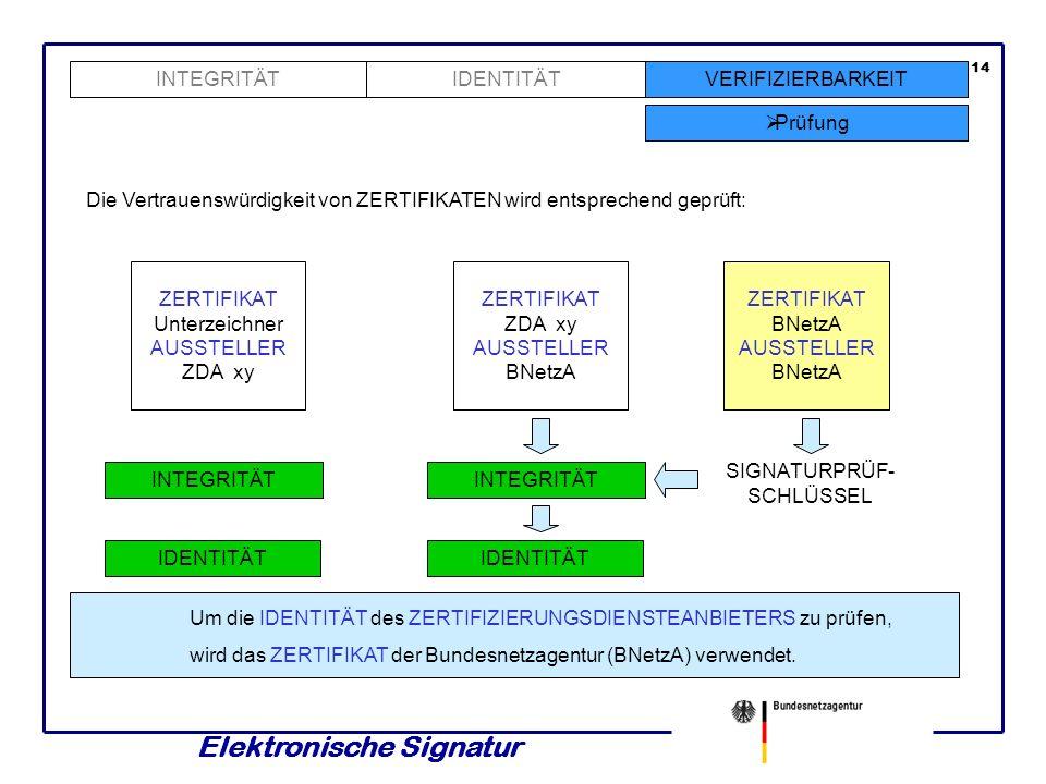 Elektronische Signatur 13 INTEGRITÄTVERIFIZIERBARKEIT Prüfung IDENTITÄT Ein elektronisch signiertes Dokument wird im Wesentlichen wie folgt geprüft: D