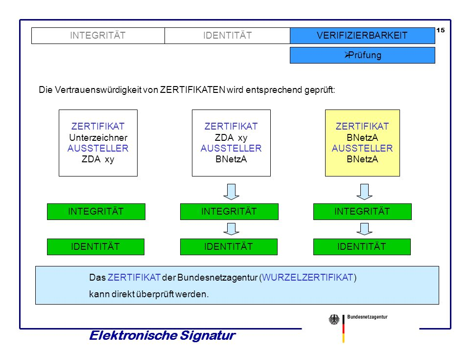 Elektronische Signatur 14 INTEGRITÄTVERIFIZIERBARKEIT Prüfung IDENTITÄT Die Vertrauenswürdigkeit von ZERTIFIKATEN wird entsprechend geprüft: SIGNATURP