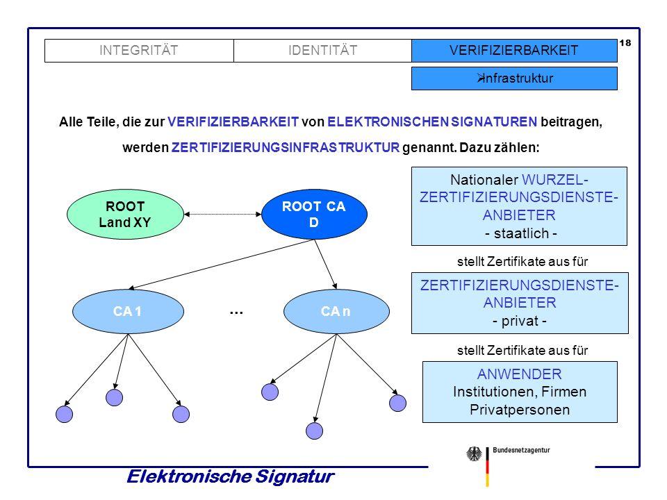 Elektronische Signatur 17 INTEGRITÄTVERIFIZIERBARKEIT Verzeichnisdienst Trustcenter IDENTITÄT Alle zur Prüfung eines elektronisch signierten Dokumente